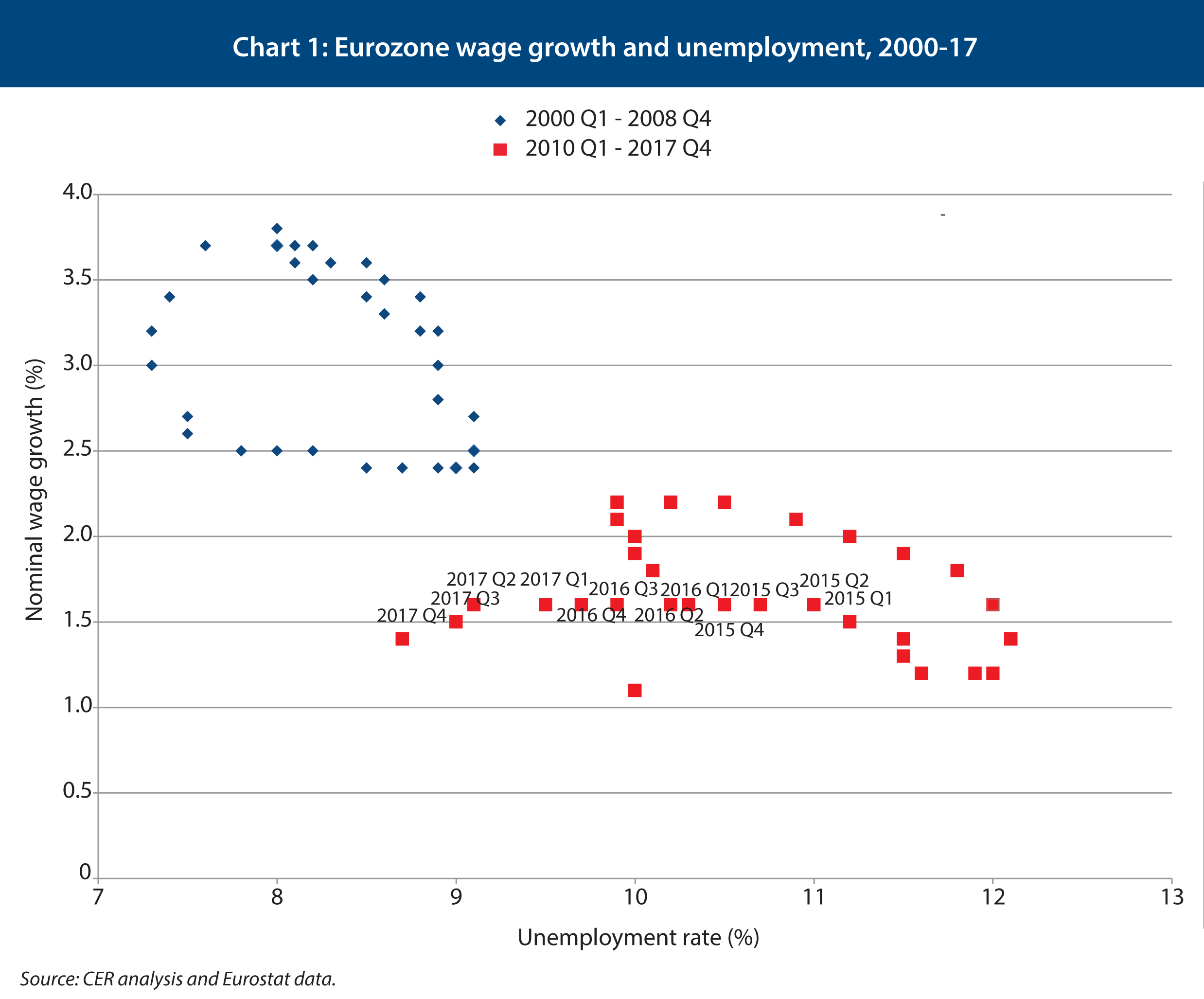The German Wage Puzzle Centre For European Reform