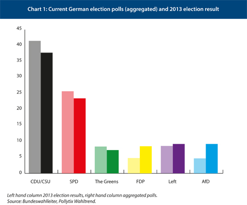 Could Germany end up with a minority government?   Centre for ...